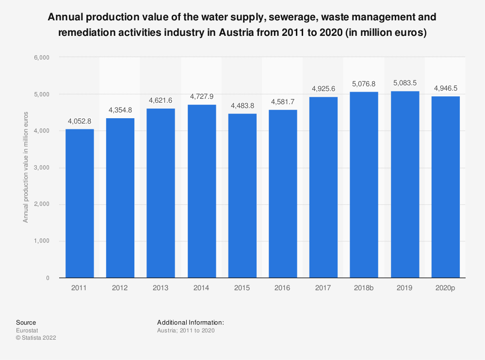 Statistic: Annual production value of the water supply, sewerage, waste management and remediation activities industry in Austria from 2008 to 2016 (in million euros) | Statista
