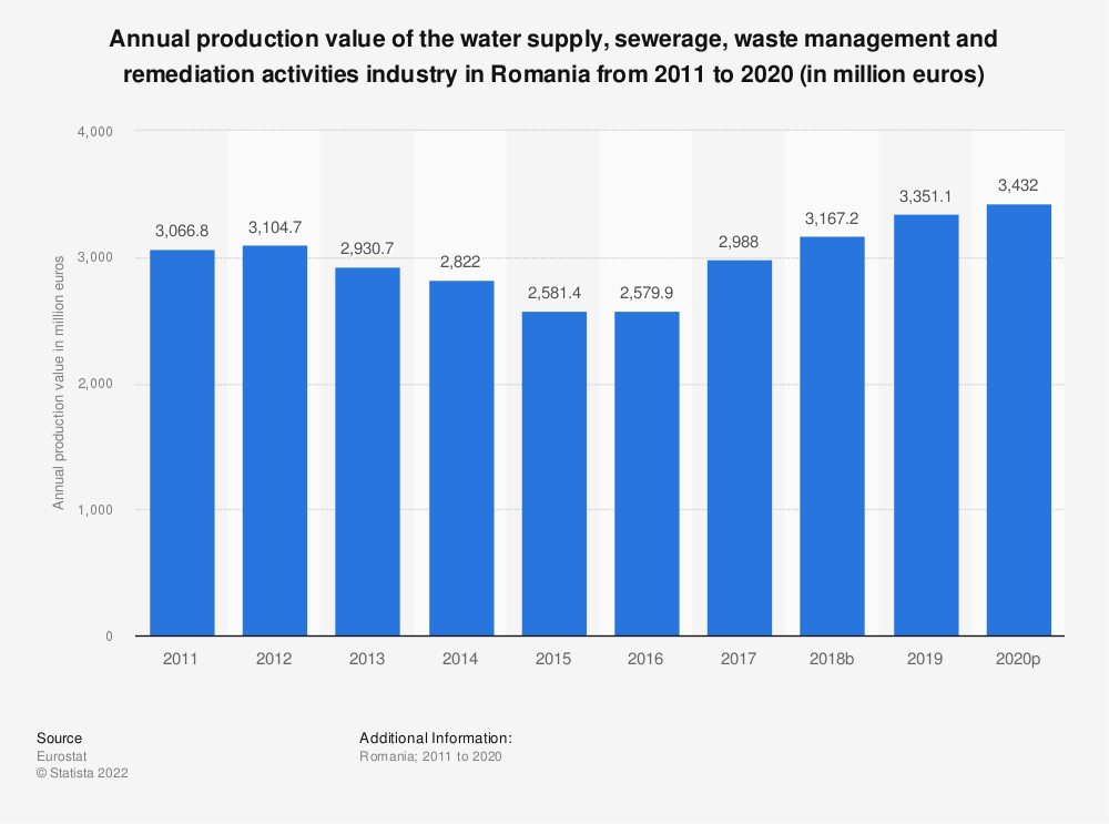 Statistic: Annual production value of the water supply, sewerage, waste management and remediation activities industry in Romania from 2008 to 2016 (in million euros)   Statista