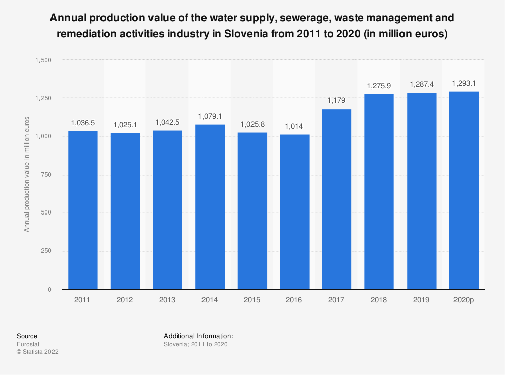 Statistic: Annual production value of the water supply, sewerage, waste management and remediation activities industry in Slovenia from 2008 to 2016 (in million euros) | Statista