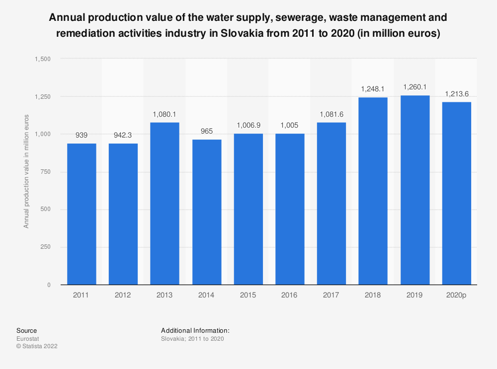Statistic: Annual production value of the water supply, sewerage, waste management and remediation activities industry in Slovakia from 2008 to 2016 (in million euros) | Statista