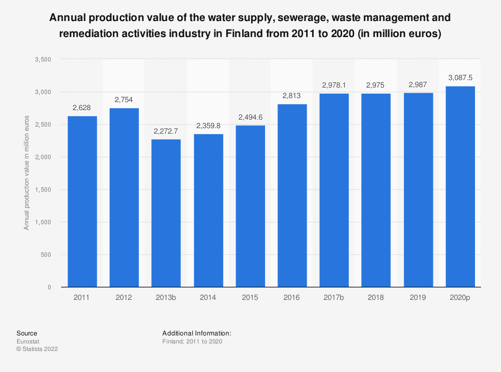 Statistic: Annual production value of the water supply, sewerage, waste management and remediation activities industry in Finland from 2008 to 2016 (in million euros) | Statista