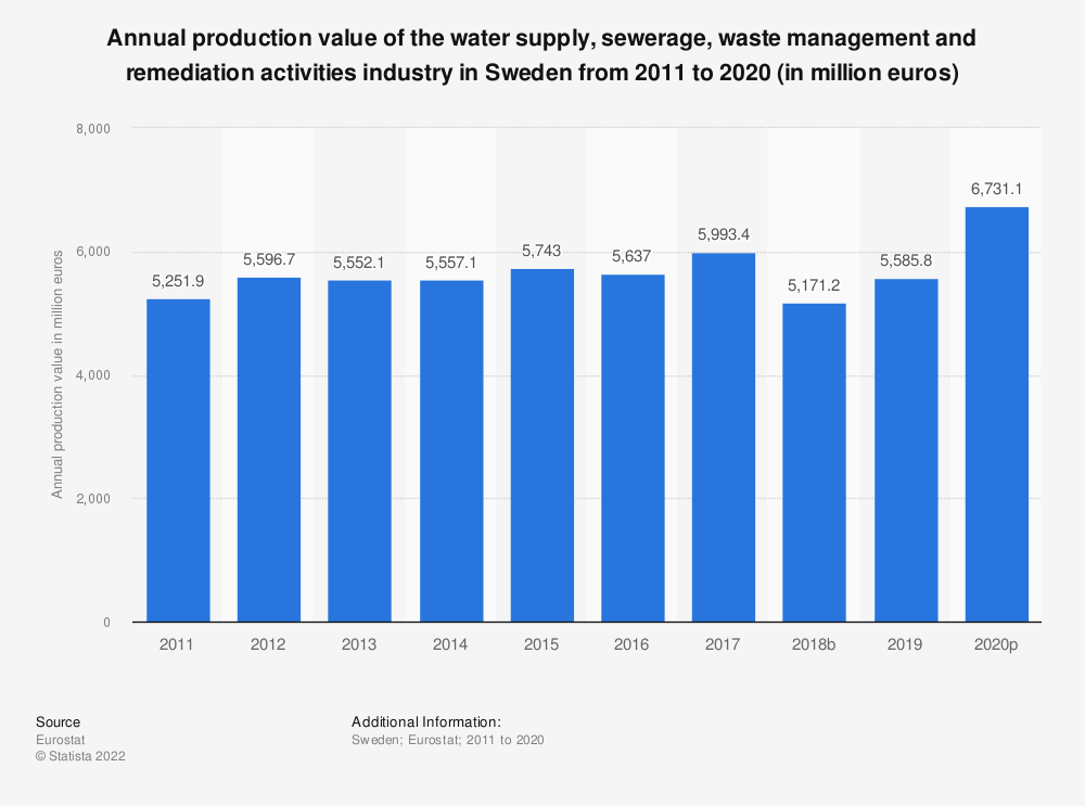 Statistic: Annual production value of the water supply, sewerage, waste management and remediation activities industry in Sweden from 2008 to 2016 (in million euros) | Statista