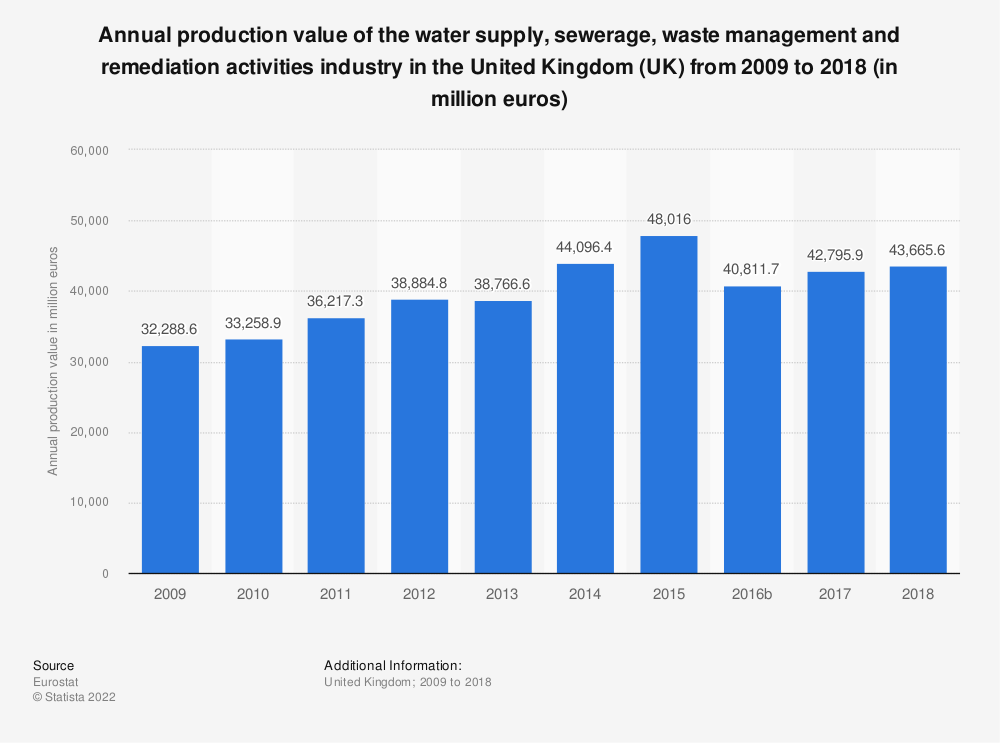Statistic: Annual production value of the water supply, sewerage, waste management and remediation activities industry in the United Kingdom (UK) from 2008 to 2016 (in million euros) | Statista