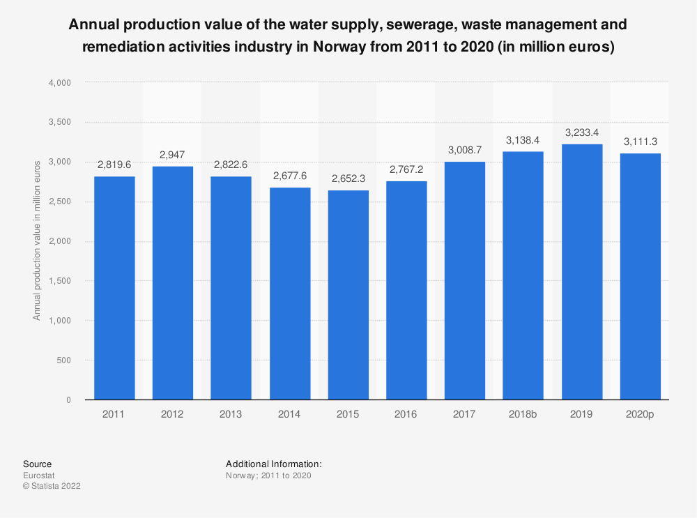 Statistic: Annual production value of the water supply, sewerage, waste management and remediation activities industry in Norway from 2008 to 2016 (in million euros) | Statista