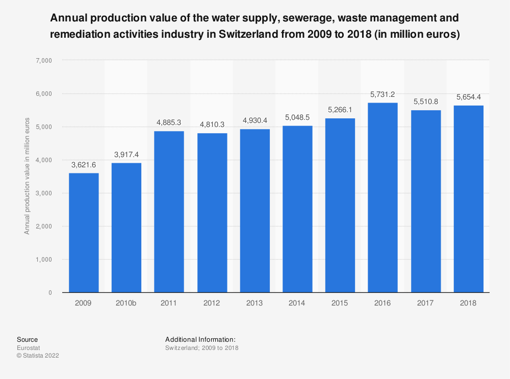 Statistic: Annual production value of the water supply, sewerage, waste management and remediation activities industry in Switzerland from 2009 to 2016 (in million euros) | Statista