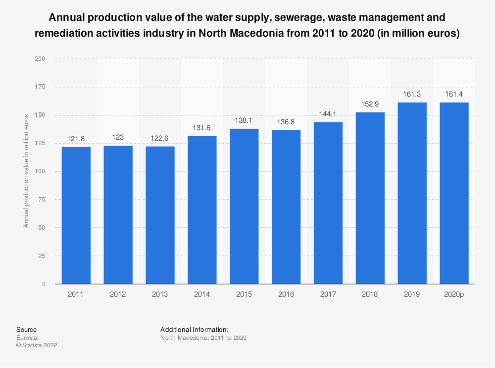 Statistic: Annual production value of the water supply, sewerage, waste management and remediation activities industry in North Macedonia from 2012 to 2016 (in million euros) | Statista