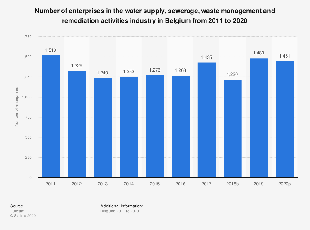 Statistic: Number of enterprises in the water supply, sewerage, waste management and remediation activities industry in Belgium from 2008 to 2016 | Statista