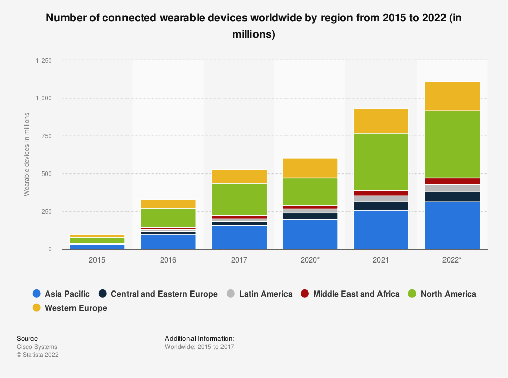 Statistic: Number of connected wearable devices worldwide by region from 2015 to 2022 (in millions) | Statista