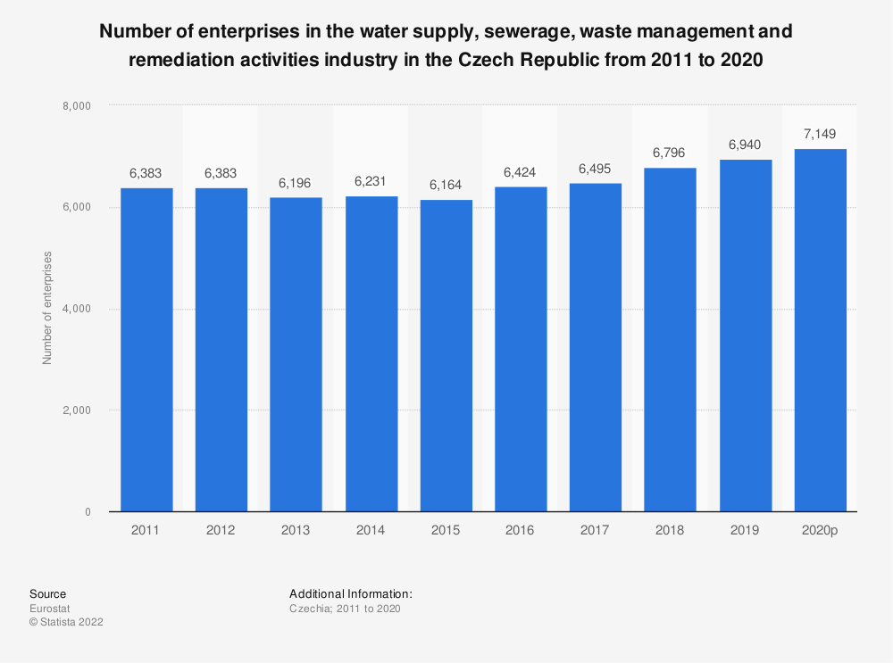 Statistic: Number of enterprises in the water supply, sewerage, waste management and remediation activities industry in the Czech Republic from 2008 to 2016 | Statista