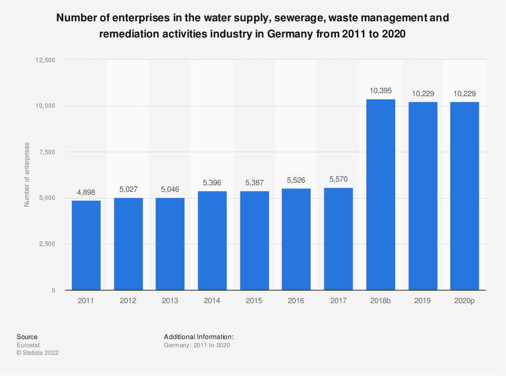 Statistic: Number of enterprises in the water supply, sewerage, waste management and remediation activities industry in Germany from 2008 to 2016 | Statista