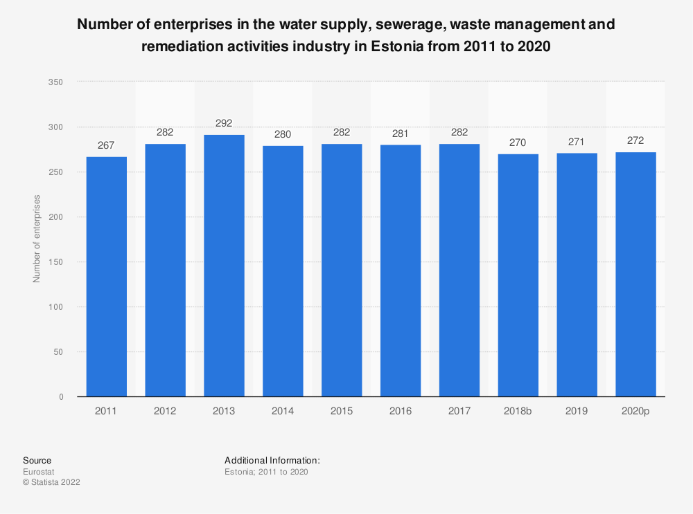 Statistic: Number of enterprises in the water supply, sewerage, waste management and remediation activities industry in Estonia from 2008 to 2016 | Statista