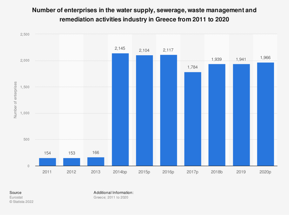 Statistic: Number of enterprises in the water supply, sewerage, waste management and remediation activities industry in Greece from 2008 to 2016 | Statista