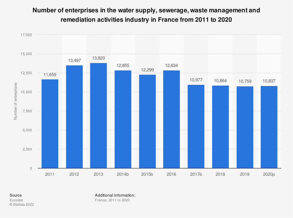 Statistic: Number of enterprises in the water supply, sewerage, waste management and remediation activities industry in France from 2008 to 2016 | Statista