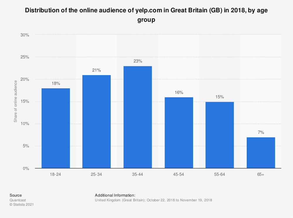 Statistic: Distribution of the online audience of yelp.com in Great Britain (GB) in 2018, by age group | Statista