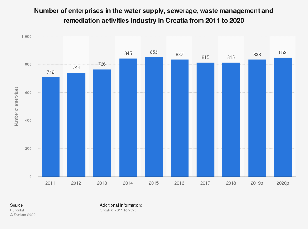 Statistic: Number of enterprises in the water supply, sewerage, waste management and remediation activities industry in Croatia from 2008 to 2014 | Statista