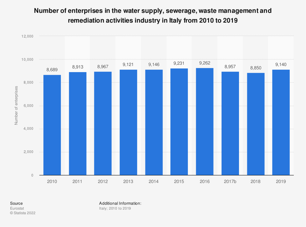 Statistic: Number of enterprises in the water supply, sewerage, waste management and remediation activities industry in Italy from 2008 to 2016 | Statista