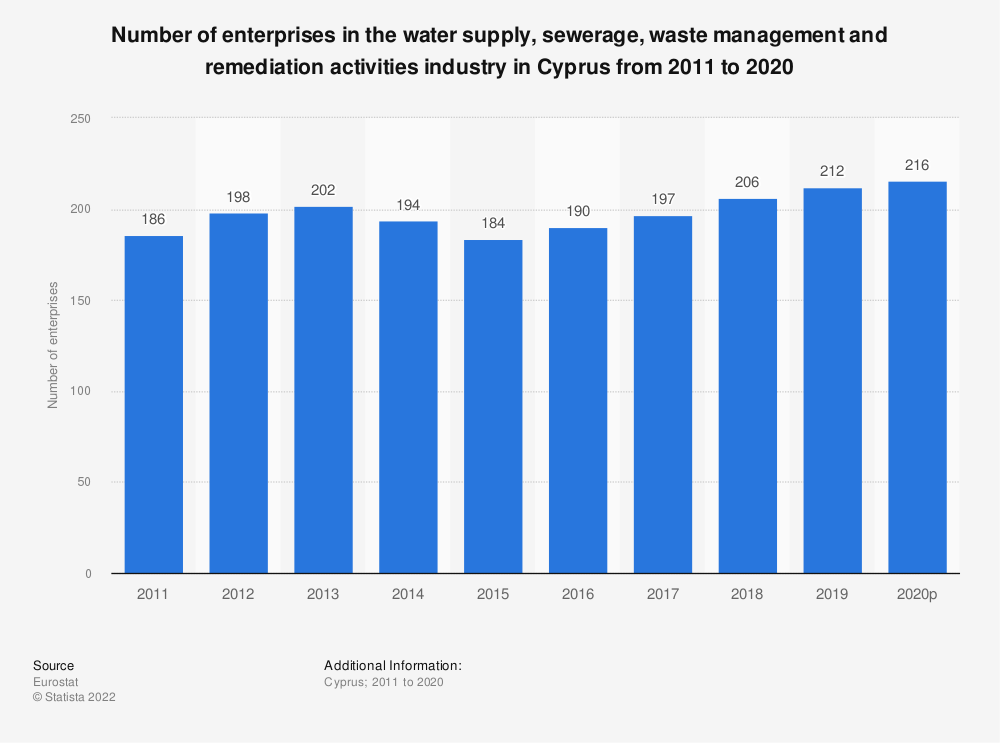 Statistic: Number of enterprises in the water supply, sewerage, waste management and remediation activities industry in Cyprus from 2008 to 2016 | Statista