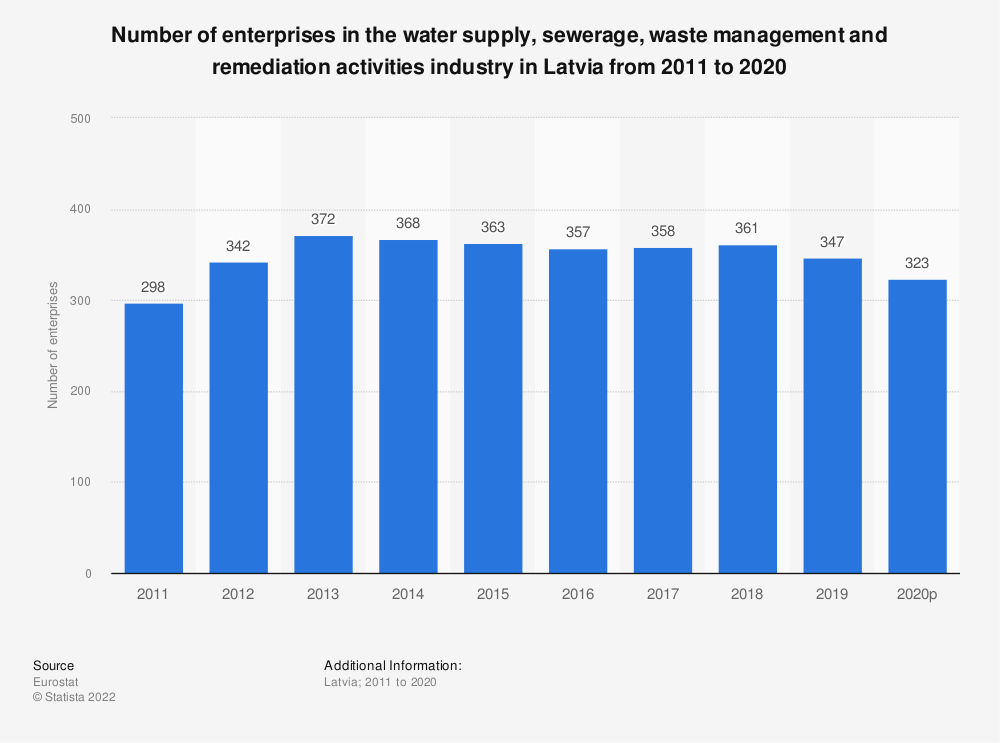 Statistic: Number of enterprises in the water supply, sewerage, waste management and remediation activities industry in Latvia from 2008 to 2016 | Statista