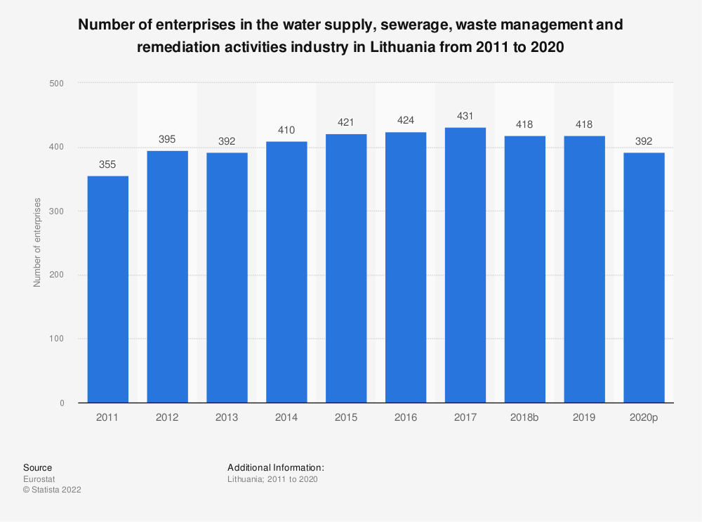 Statistic: Number of enterprises in the water supply, sewerage, waste management and remediation activities industry in Lithuania from 2008 to 2016 | Statista