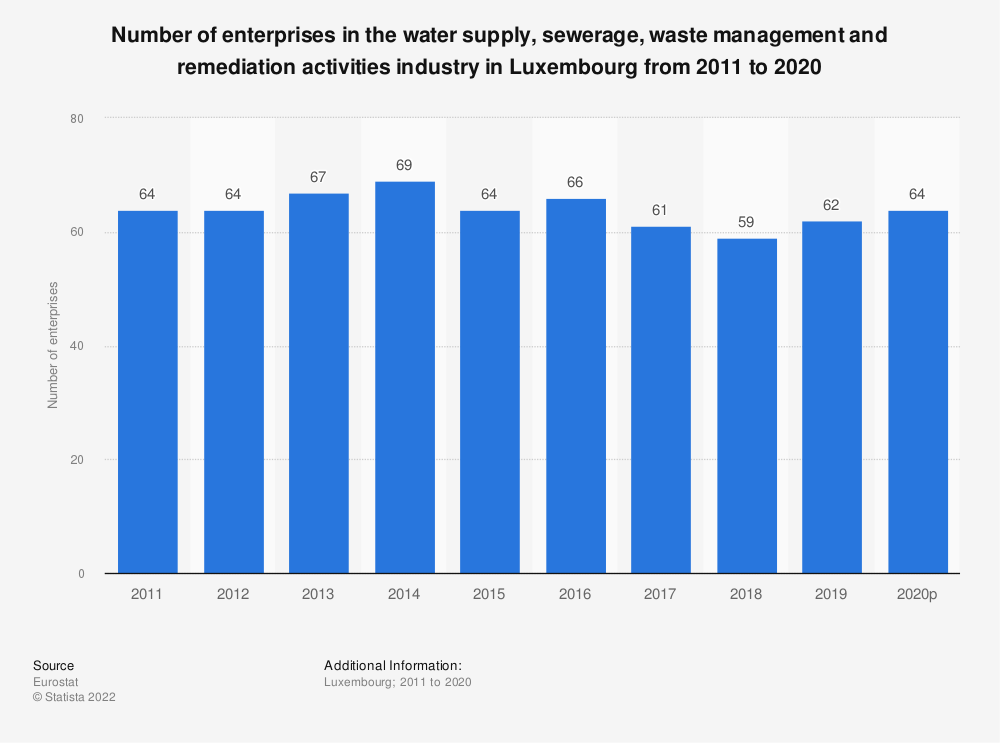 Statistic: Number of enterprises in the water supply, sewerage, waste management and remediation activities industry in Luxembourg from 2008 to 2016 | Statista
