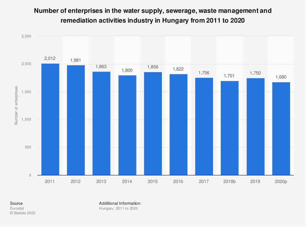 Statistic: Number of enterprises in the water supply, sewerage, waste management and remediation activities industry in Hungary from 2008 to 2016   Statista