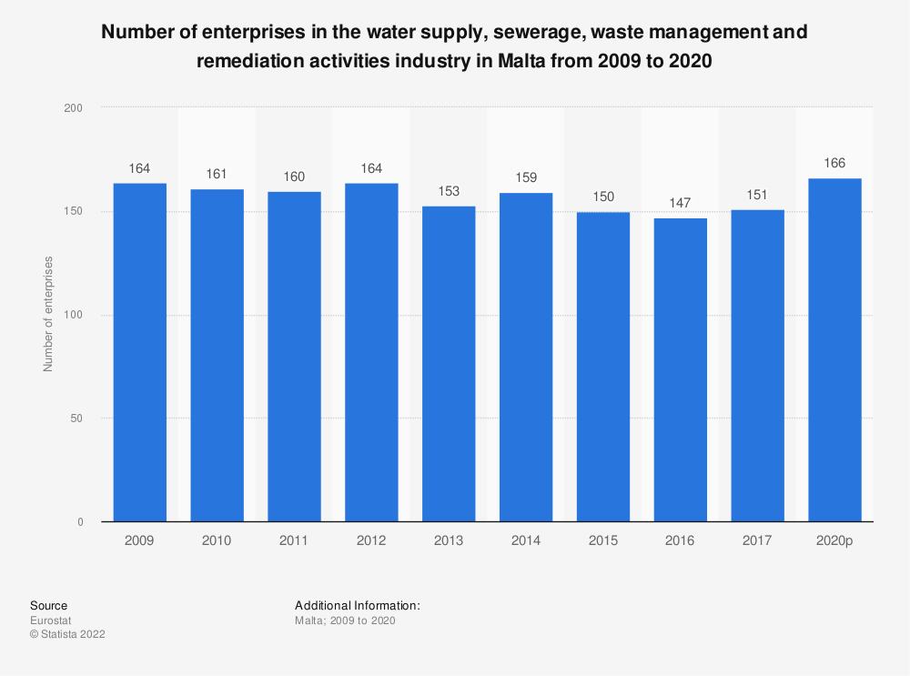 Statistic: Number of enterprises in the water supply, sewerage, waste management and remediation activities industry in Malta from 2008 to 2016 | Statista