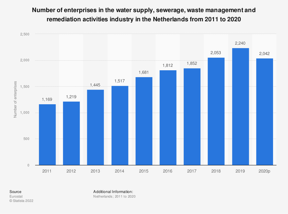 Statistic: Number of enterprises in the water supply, sewerage, waste management and remediation activities industry in the Netherlands from 2008 to 2016 | Statista