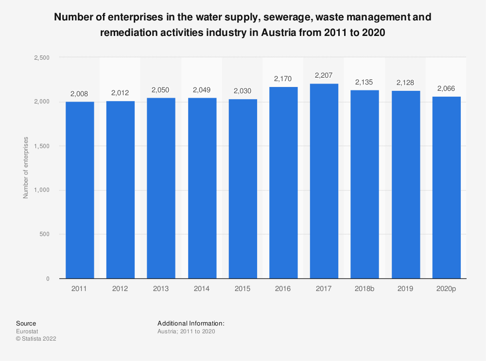 Statistic: Number of enterprises in the water supply, sewerage, waste management and remediation activities industry in Austria from 2008 to 2016   Statista