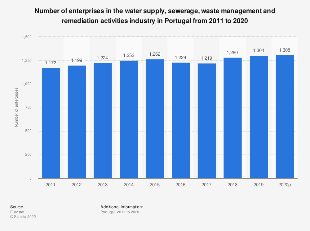 Statistic: Number of enterprises in the water supply, sewerage, waste management and remediation activities industry in Portugal from 2008 to 2016 | Statista