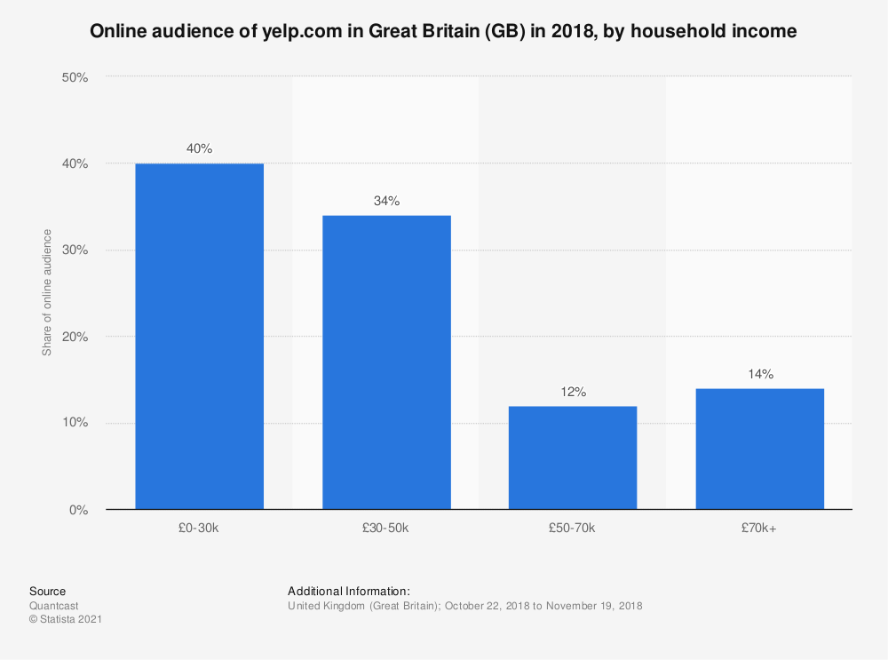 Statistic: Online audience of yelp.com in Great Britain (GB) in 2018, by household income | Statista