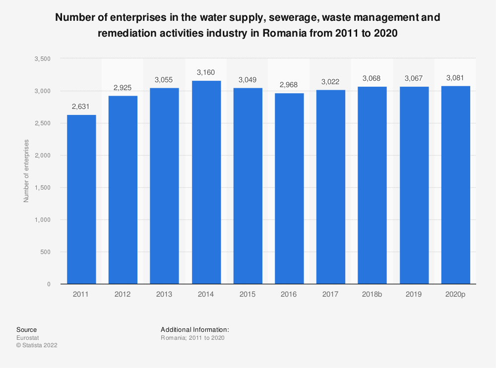 Statistic: Number of enterprises in the water supply, sewerage, waste management and remediation activities industry in Romania from 2008 to 2016 | Statista