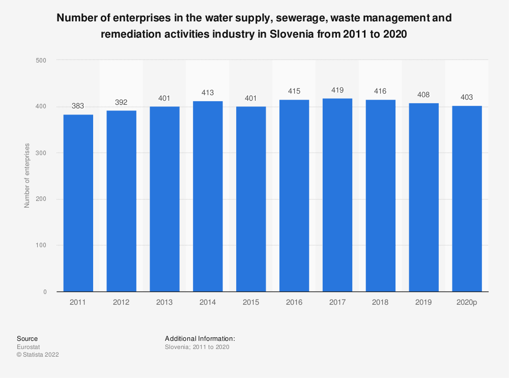 Statistic: Number of enterprises in the water supply, sewerage, waste management and remediation activities industry in Slovenia from 2008 to 2016   Statista