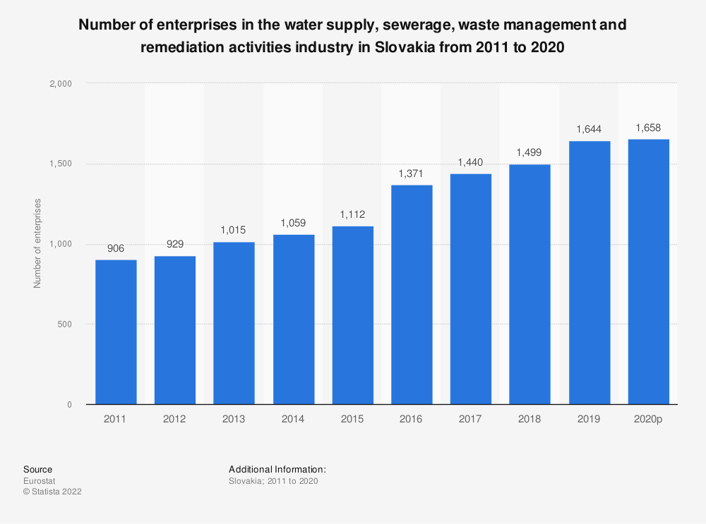 Statistic: Number of enterprises in the water supply, sewerage, waste management and remediation activities industry in Slovakia from 2008 to 2016 | Statista