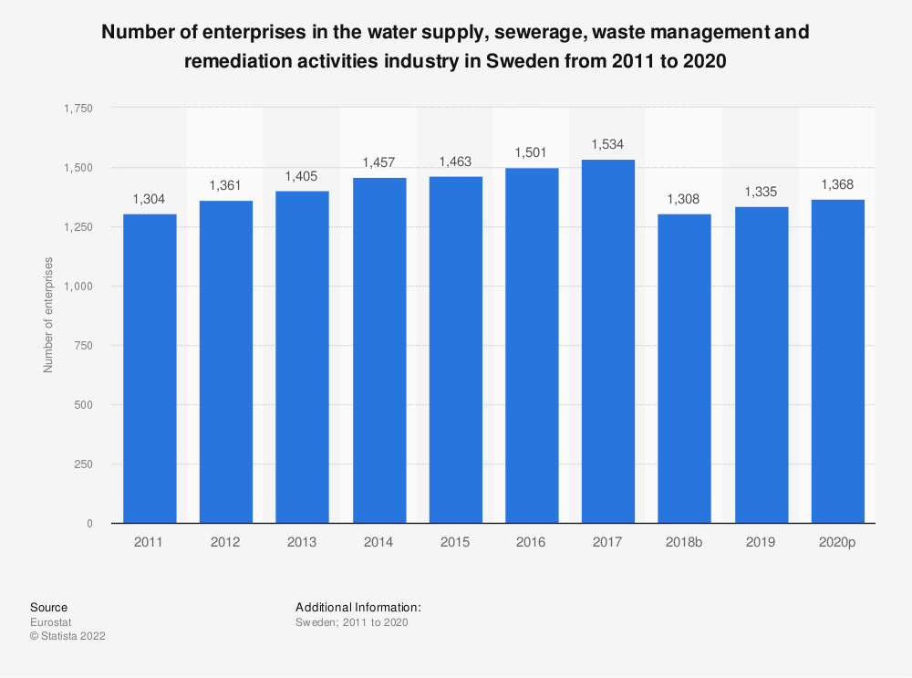 Statistic: Number of enterprises in the water supply, sewerage, waste management and remediation activities industry in Sweden from 2008 to 2016 | Statista