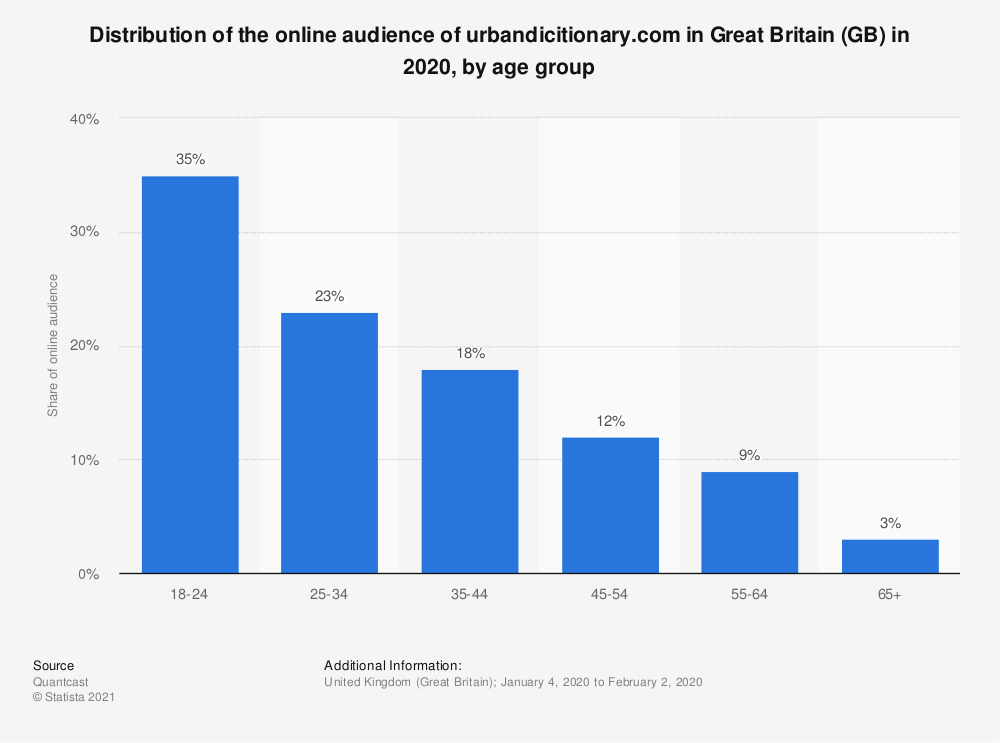 Statistic: Distribution of the online audience of urbandicitionary.com in Great Britain (GB) in 2020, by age group | Statista