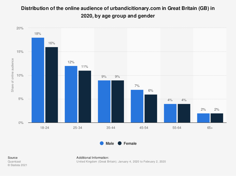 Statistic: Distribution of the online audience of urbandicitionary.com in Great Britain (GB) in 2020, by age group and gender | Statista