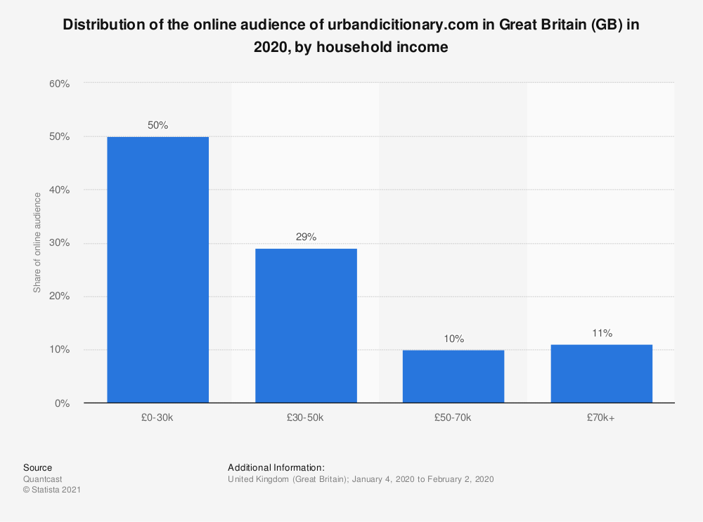Statistic: Distribution of the online audience of urbandicitionary.com in Great Britain (GB) in 2020, by household income | Statista