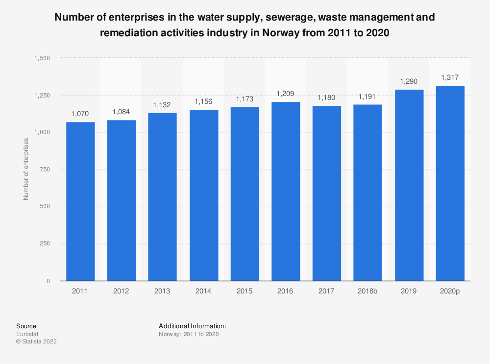 Statistic: Number of enterprises in the water supply, sewerage, waste management and remediation activities industry in Norway from 2008 to 2016 | Statista
