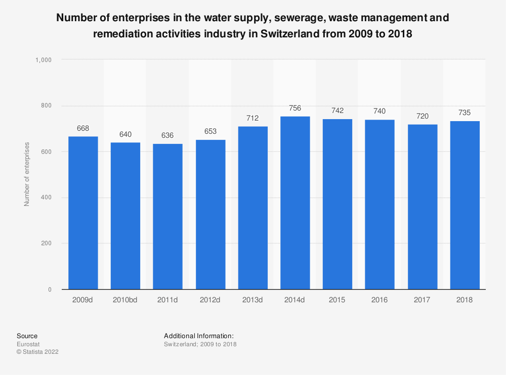 Statistic: Number of enterprises in the water supply, sewerage, waste management and remediation activities industry in Switzerland from 2009 to 2016 | Statista