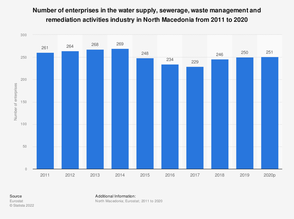 Statistic: Number of enterprises in the water supply, sewerage, waste management and remediation activities industry in North Macedonia from 2012 to 2016 | Statista