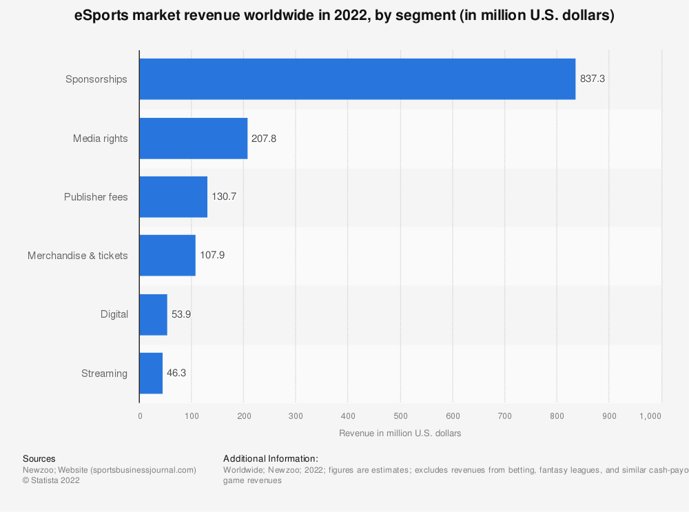 Statistic: eSports market revenue worldwide in 2019, by segment (in million U.S. dollars) | Statista