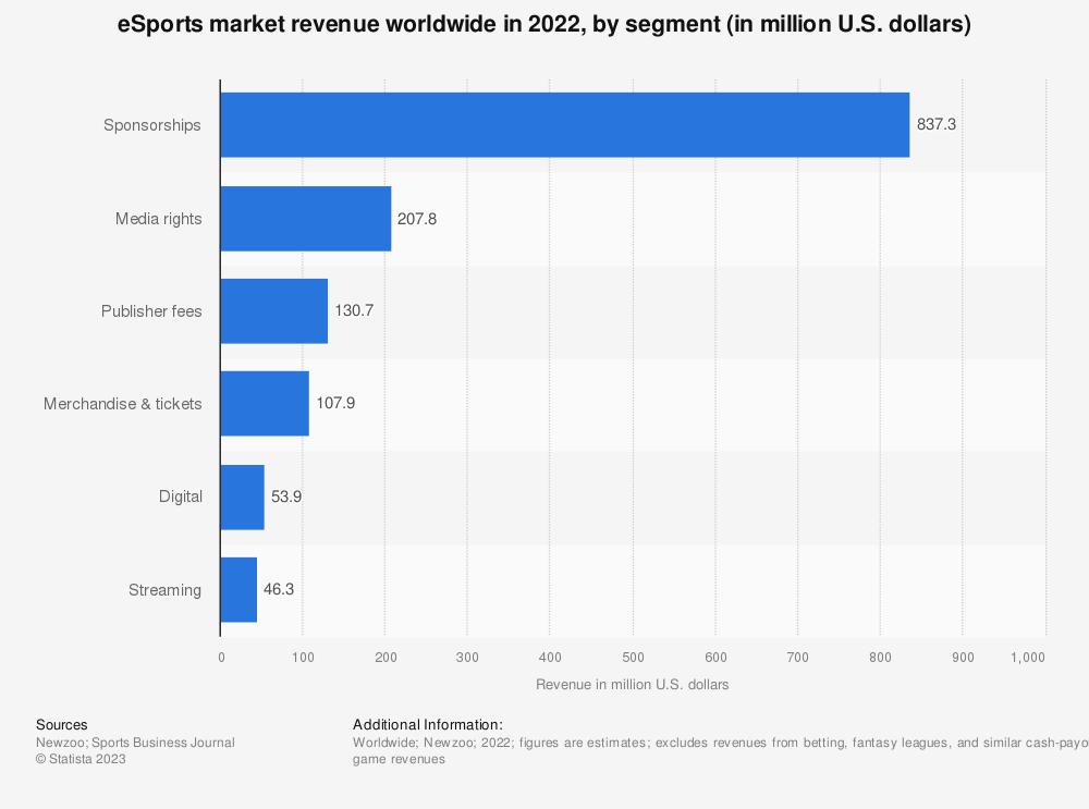 Statistic: eSports market revenue worldwide in 2017, by segment (in million U.S. dollars) | Statista