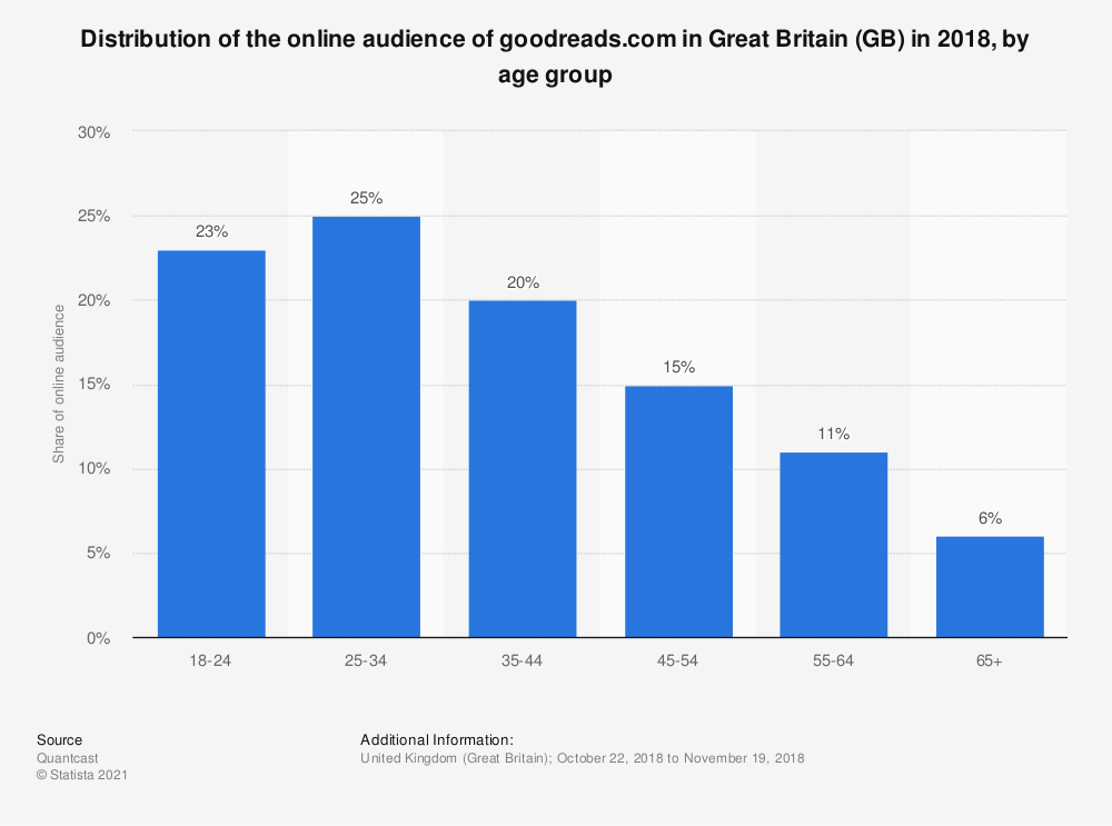 Statistic: Distribution of the online audience of goodreads.com in Great Britain (GB) in 2018, by age group | Statista