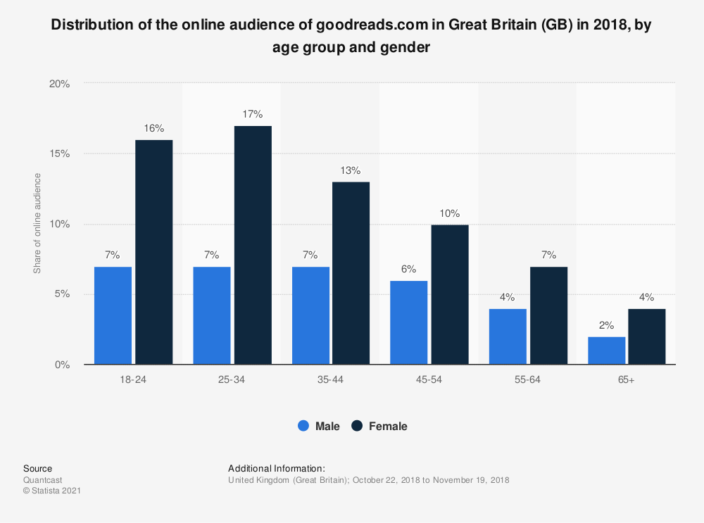 Statistic: Distribution of the online audience of goodreads.com in Great Britain (GB) in 2018, by age group and gender | Statista