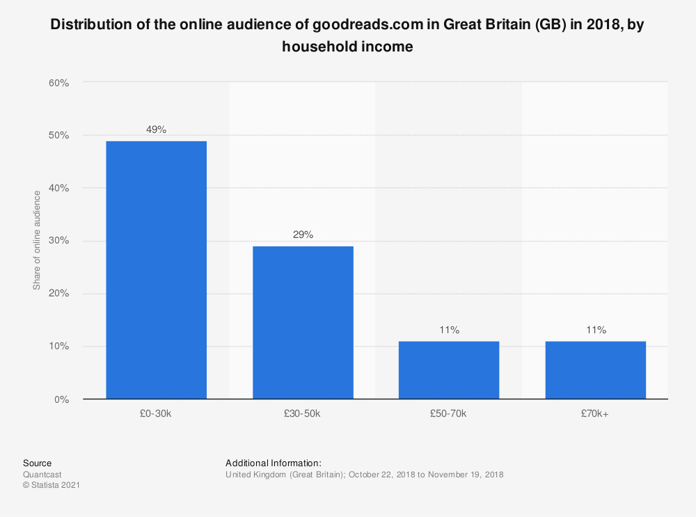 Statistic: Distribution of the online audience of goodreads.com in Great Britain (GB) in 2018, by household income | Statista
