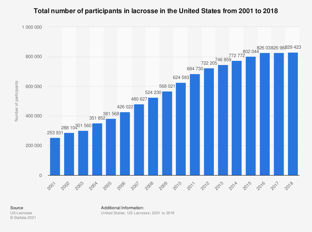 Statistic: Total number of participants in lacrosse in the United States from 2001 to 2018 | Statista