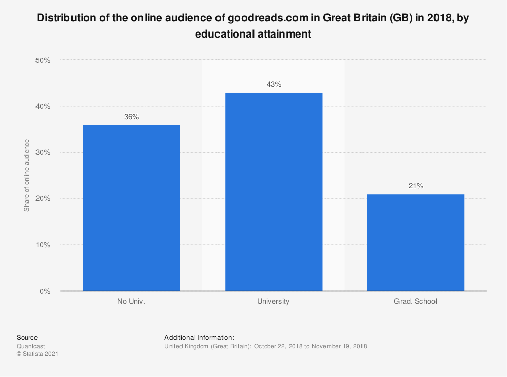 Statistic: Distribution of the online audience of goodreads.com in Great Britain (GB) in 2018, by educational attainment | Statista