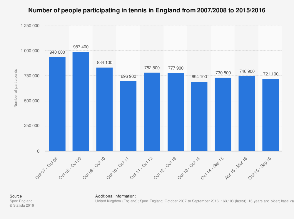 Statistic: Number of people participating in tennis in England from 2007/2008 to 2015/2016 | Statista