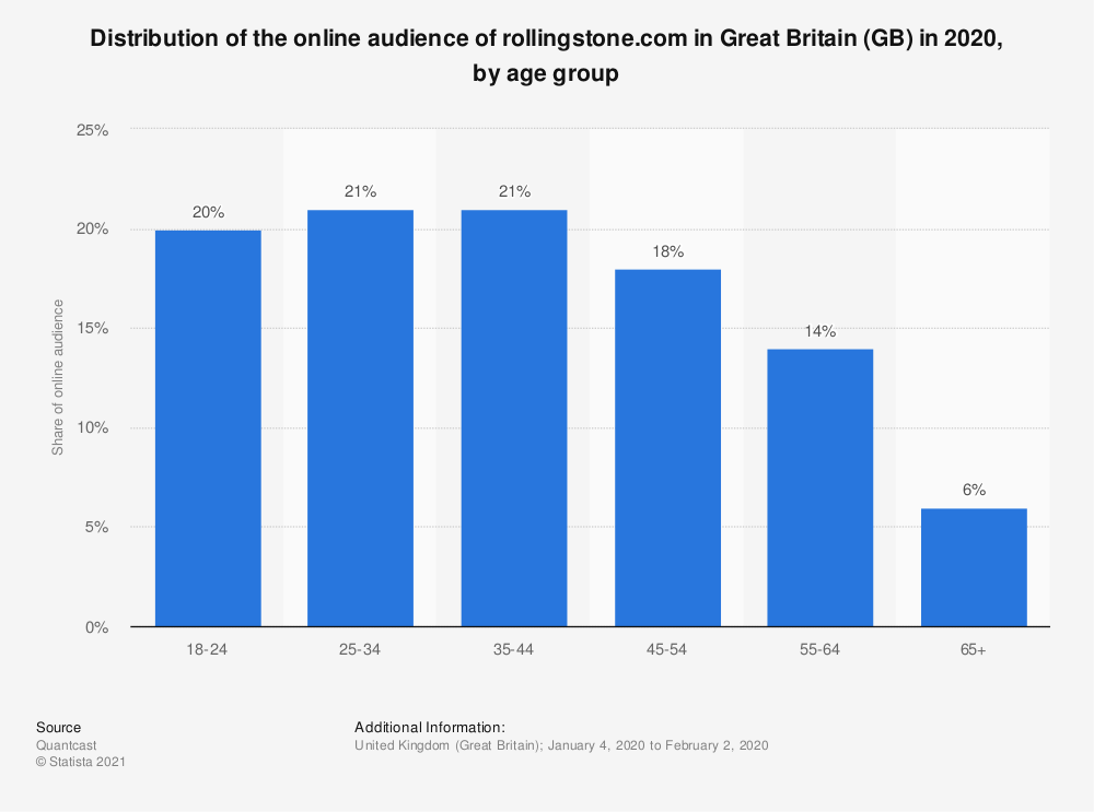 Statistic: Distribution of the online audience of rollingstone.com in Great Britain (GB) in 2020, by age group | Statista