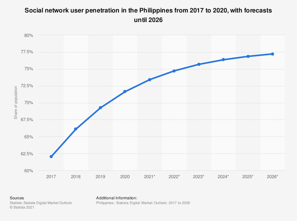Statistic: Social network user penetration in the Philippines from 2017 to 2023 | Statista